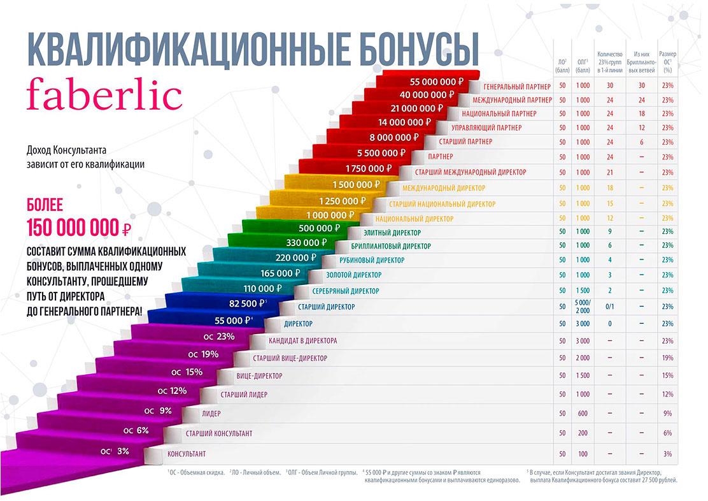 Маркетинг-план Фаберлик